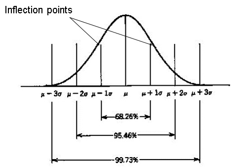 Introduction to Normal Distribution in Statistics