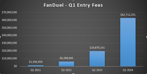 FanDuel Q1 Entry Fees