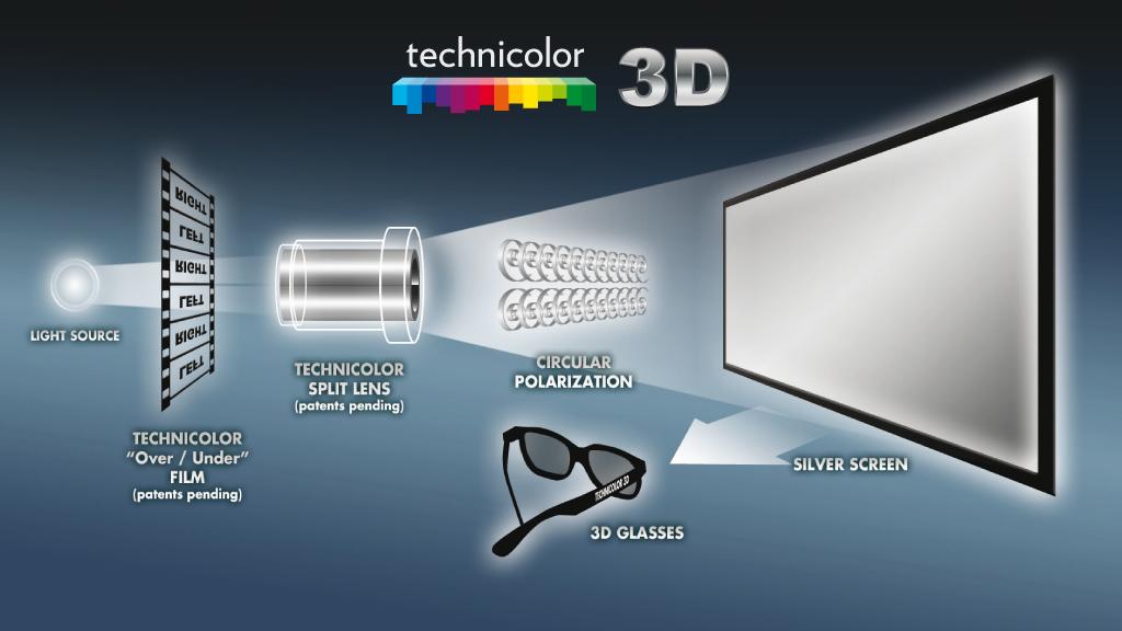 Digital 3-d movie theatures
