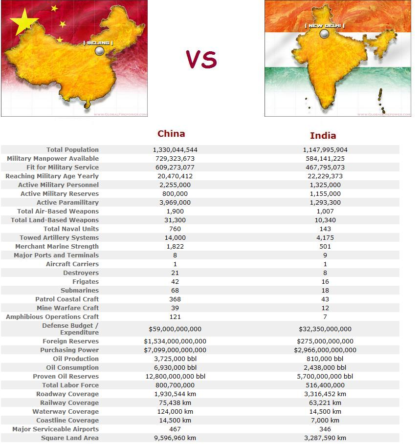 comparison of the powerful nations of china China is very powerful the chinese have been on a sharp rise on the world stage in the past 20 years their country has seen average economic growth exceeding 10% for decades, far exceeding many.