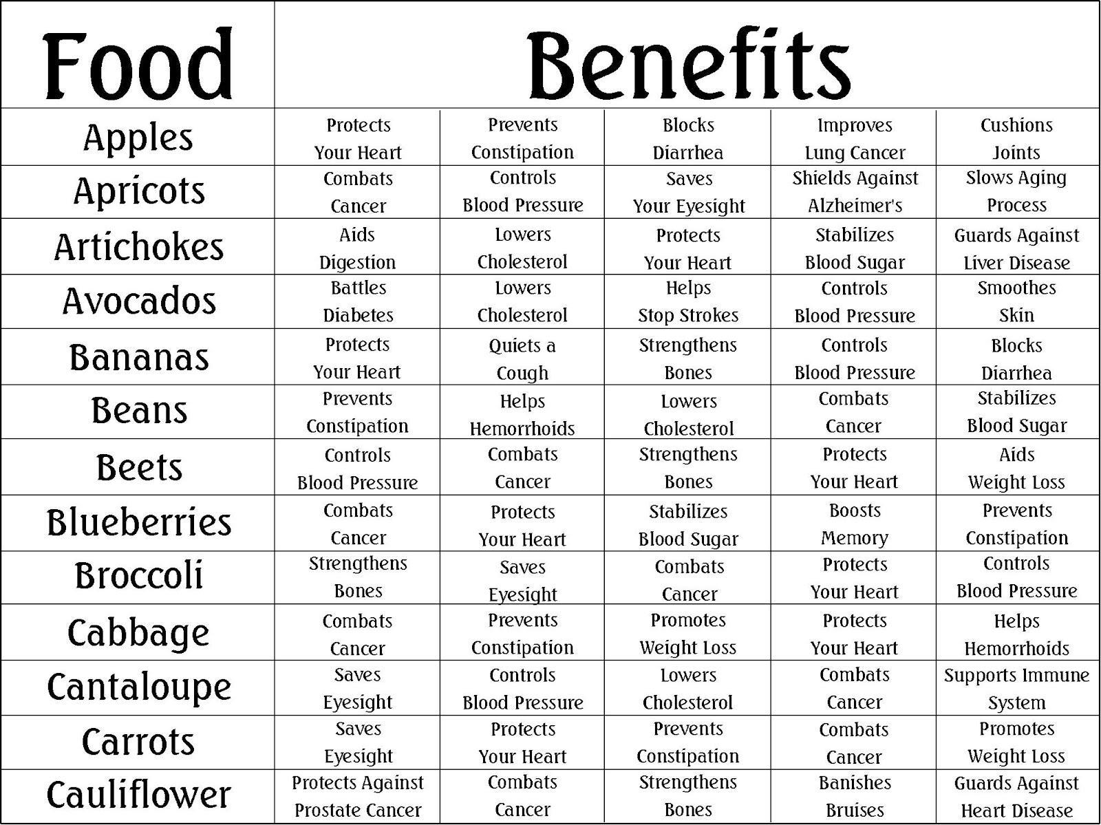Robbygurl s creations food benefits charts
