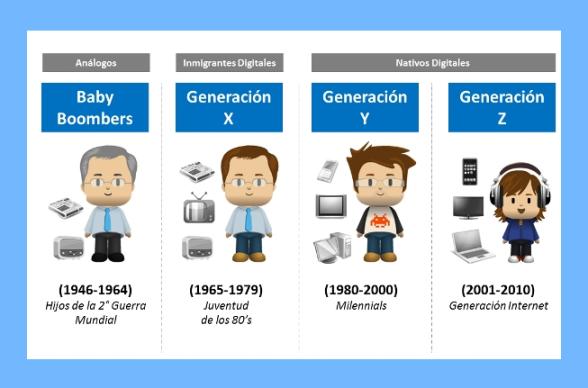 generaciones_y_aprendizaje
