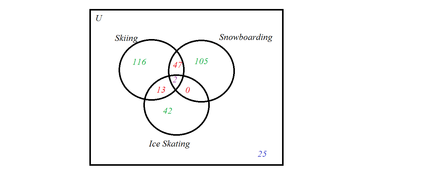 My math blog sets using the venn diagrams 2 liked to snowboard and ice skate and 2 liked all three activities complete the venn diagram below and determine the cardinality for each region pooptronica Images