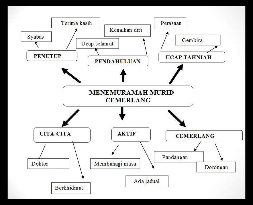 contoh peta minda karangan jenis temuramah dialog contoh peta minda