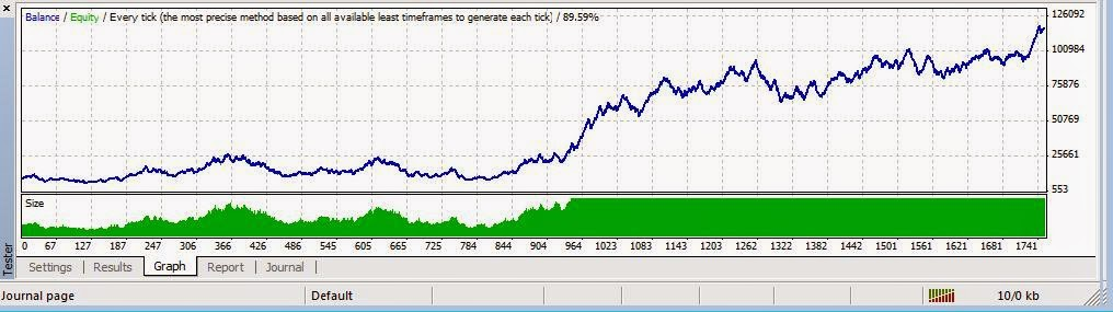 Best forex automated system