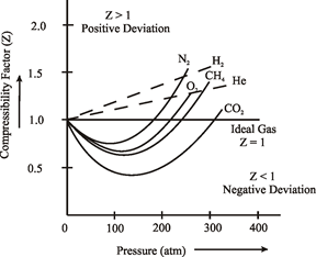 compressibility factor graph. different pressures can be studied from the graph plotted for gases between compressibility factor and pressure keeping temperature constant. r
