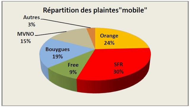 Répartition des plaintes par opérateur de télécoms mobile - 2014