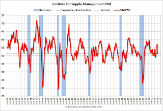 Calculated Risk: ISM Manufacturing index declines sharply in January to 51.3 due to