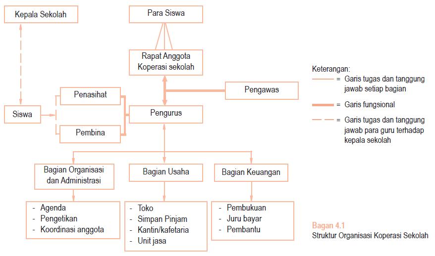 struktur organisasi koperasi sekolah