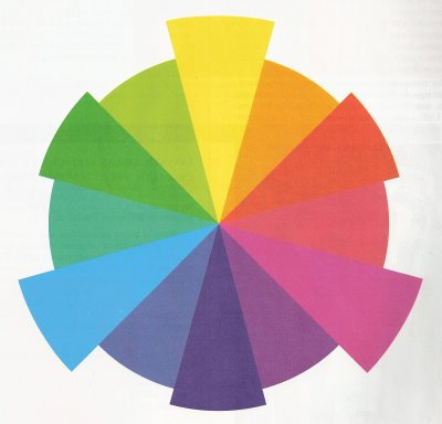 Visual Arts The Colour Wheel