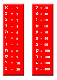 Alfabeto y equivalencia numérica