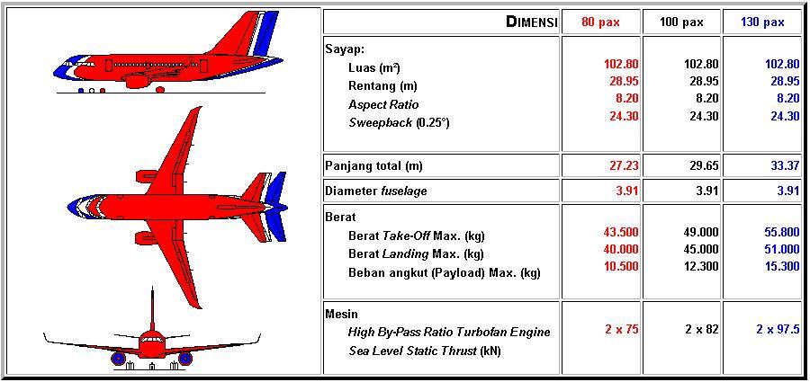 Buat Apa Beli Pesawat Kepresidenan Modalin Aja Pt Di Untuk Buat Lagi N 2130 Belajar Ekonomi Yuk