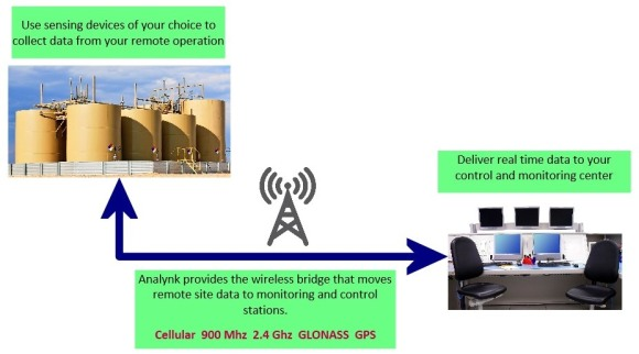 Schematic of industrial wireless communications to remote sites
