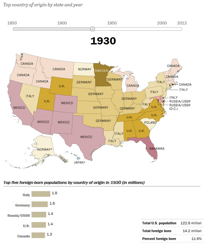 How America's Source of Immigrants Has Changed in the States: 1930