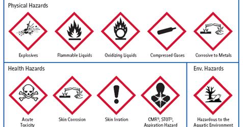 Chemistry Pals: LABORATORY SAFETY SYMBOLS