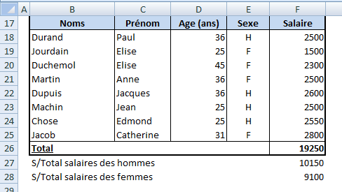 Excel- Tableau4 Somme.si