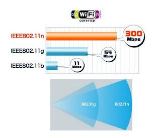 standar wireless 802.11n