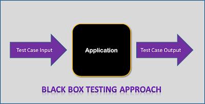 Black-Box-Testing