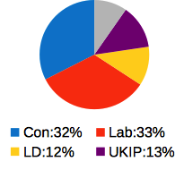 Predicted Vote Share
