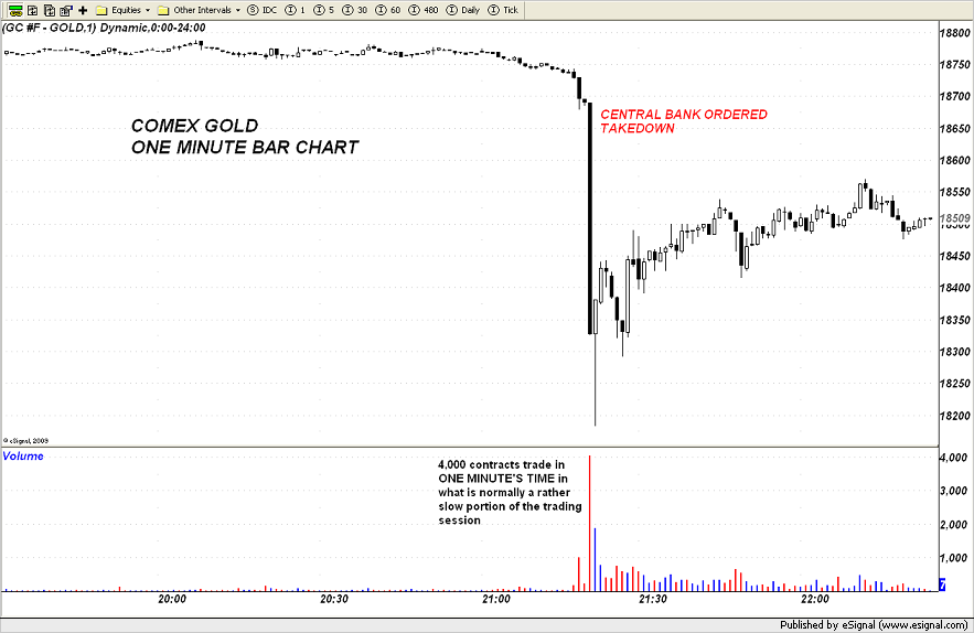 Central Banks suppressing price of gold