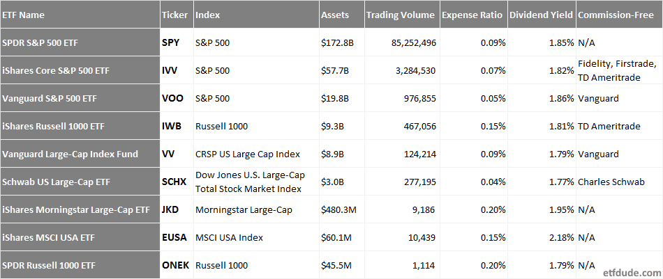 Comparison chart of US Large Cap ETFs: SPY, IVV, VOO, IWB, VV, SCHX, JKD, EUSA, ONEK