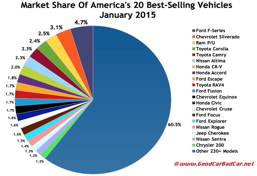 USA best-selling autos market share chart January 2015