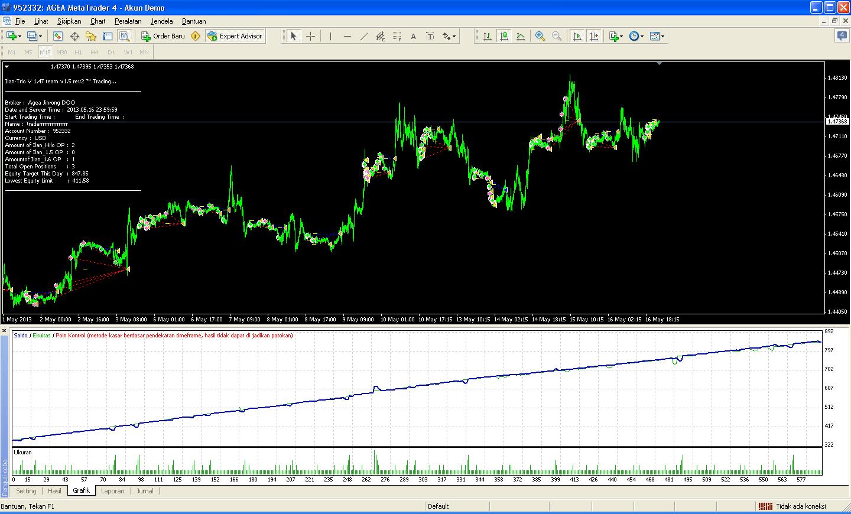 Grafik forex hidup dengan indikator