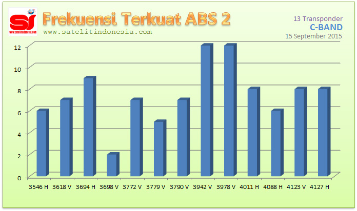 sinyal terkuat satelit ABS 2