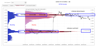 eurusd R/S VP levels