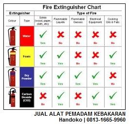 Supplier-Alat-Pemadam-Api-Kebakaran-Di-Samarinda