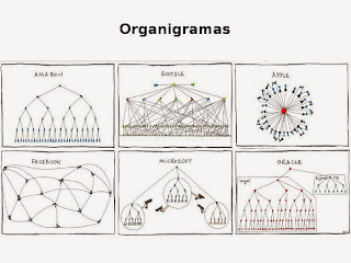 Graciosos organigramas de Apple, Facebook, Google, Amazon, Microsoft y Oracle