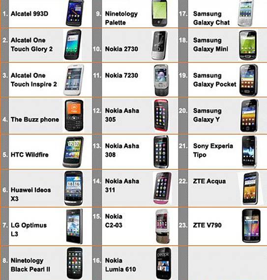 Senarai Telefon Pintar Rebat RM200 - Budget 2013
