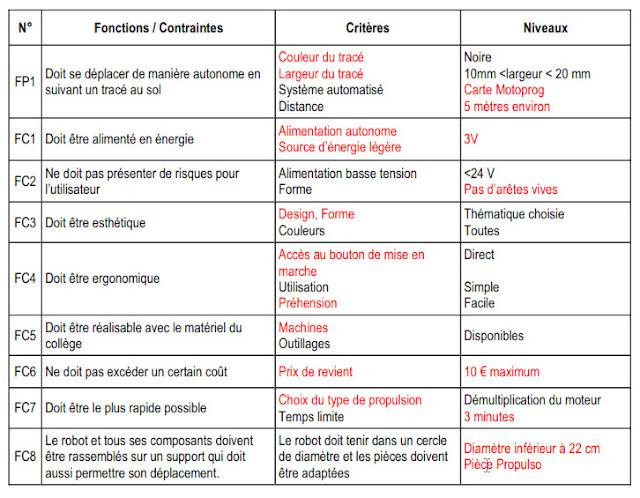 Cahier des charges fonctionnels - Definition de cahier de charge ...