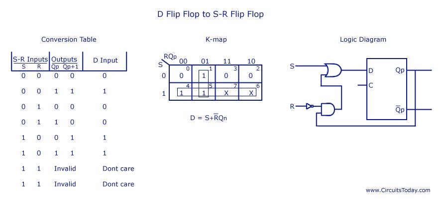 Raaz San Dee  Flip Flop Conversion