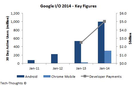 Google I/O Data