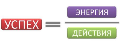 Пользу из любого обучения можно легко извлечь, следуя простой формуле: ваш успех зависит от распределения энергии, полученной во время тренинга, на конкретные действия.