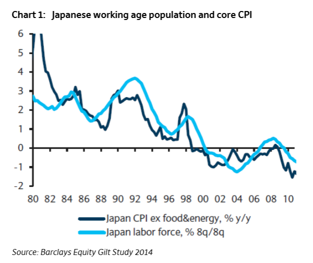 deflation in japan Deflation returns to japan tyler cowen has a thoughtful marginal revolution post, expressing puzzlment scott sumner discussion here, and financial times coverage.