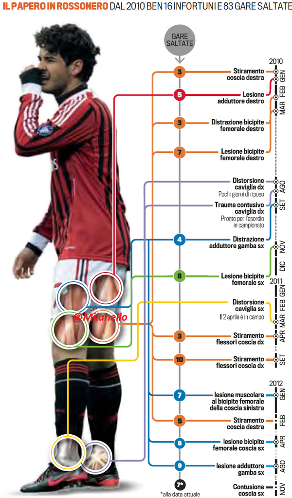 Anthony Martial AKA New Henry, GOD of men, Maker of the ring of pace and Martin Tyler's Son - Page 9 Pato+injuries+since+2010