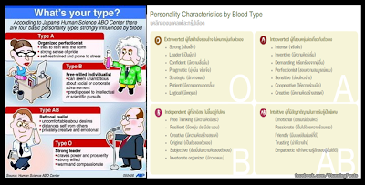 It is a good idea to know your blood type. While most Japanese know their blood type, many foreigners do not (and Japanese are frequently surprised to hear this).
