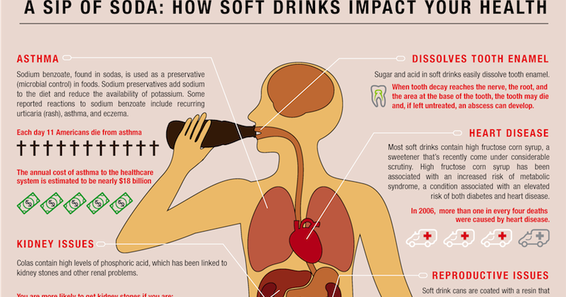 effect of soda on tooth enamel However, the acid in soda has been shown to erode tooth enamel, leading to dental cavities as well in fact, the acid in soda can begin damaging enamel just 20 minutes after drinking soda ad.