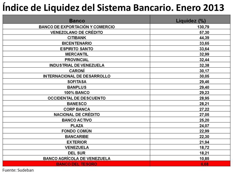 Guffilmcredito blog for Banco exterior venezuela en linea