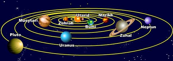 Nur Bulan Purnama: Sistem Suria