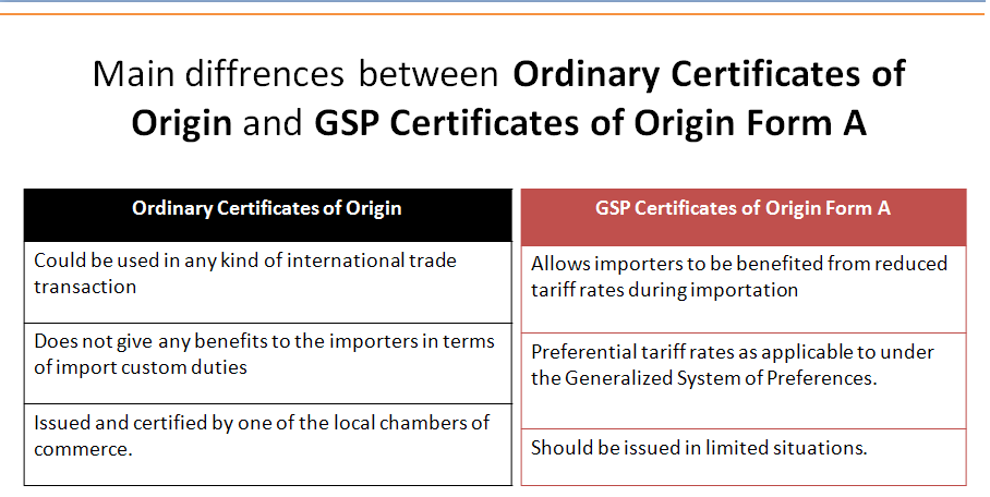 What are the differences between certificate of origin and GSP – Generic Certificate of Origin Template