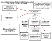 The Communist Party's Enigmatic Hierarchy Explained In One Simple Chart