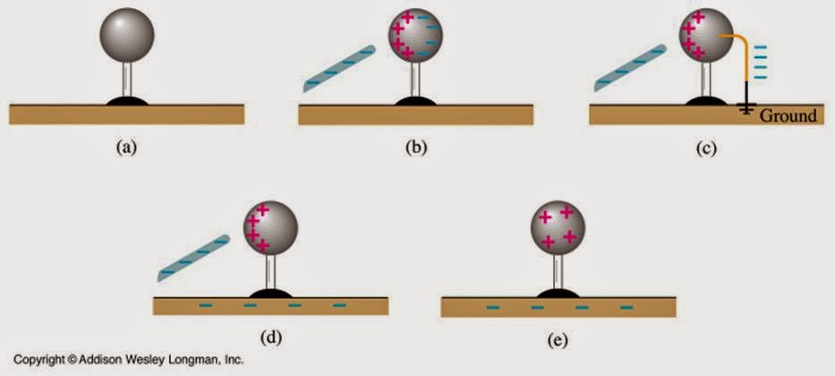 electrostatic electric charge and induction a charged Electrostatics, as the name implies, is the study of stationary electric charges a rod of plastic rubbed with fur or a rod of glass rubbed with silk will attract small pieces of paper and is said to be electrically charged.