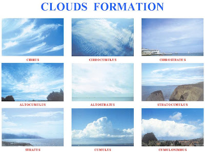 Gambar-gambar jenis awan Lengkap dengan keterangan