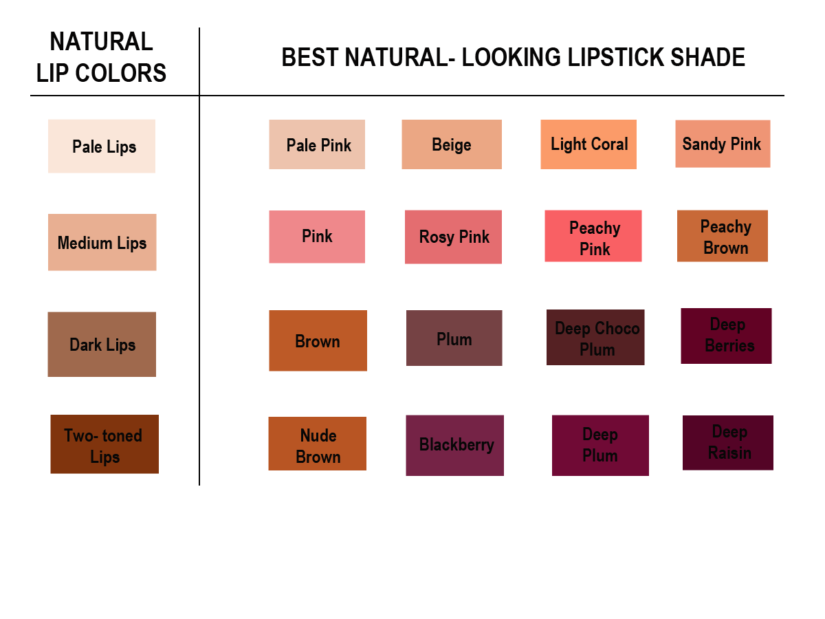 Beautify yourself in and out march 2014 the above chart shows how you can improve the lip color without having to change it dramatically the key here is to choose a lipstick nvjuhfo Gallery