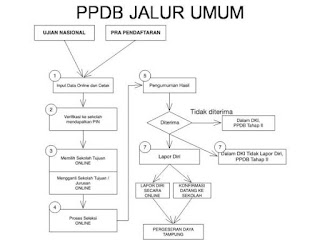 ppdb-dki-online