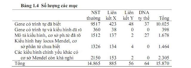 Các tính trạng di truyền theo Menden ở người