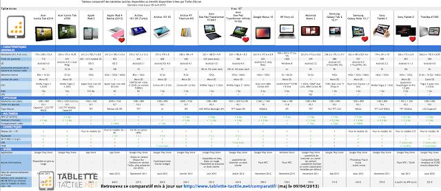 comparatif de prix pour les tablettes de 2013 toubib pc infos et tests high tech iphone. Black Bedroom Furniture Sets. Home Design Ideas